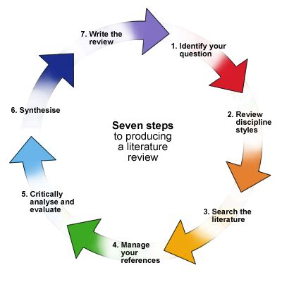 Written Basic essay structure assignments - a Gold-Rated