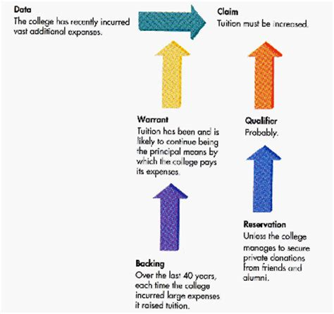 Academic essay structures formats